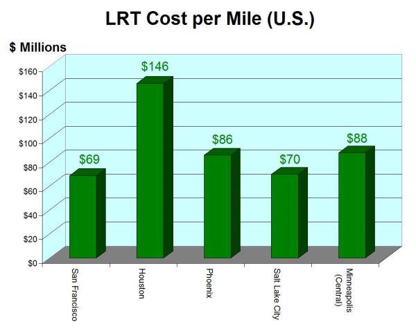 2_ARN_LRT-cost-US