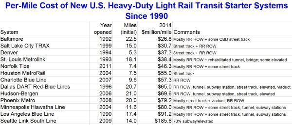 2_LRN_US-LRT-starter-lines-cost-per-mi_rev2